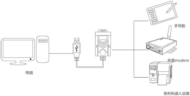 USB转串口