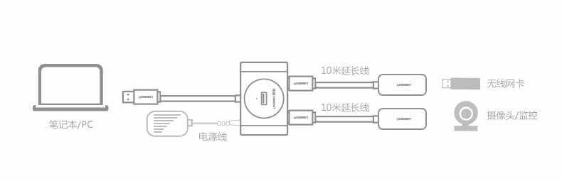 usb信号放大器4口接网卡硬盘带芯片2.0hub