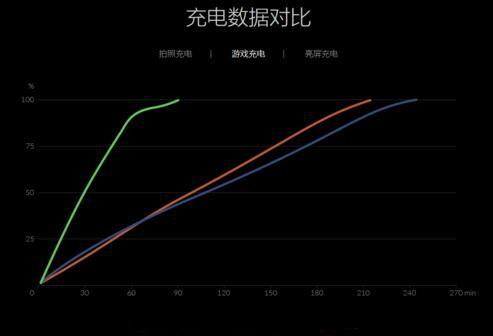 华为小米type-c充电速度对比