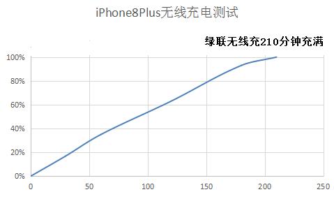 iPhone8无线充电实测.png