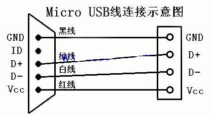 OTG线与Micro USB数据线的区别