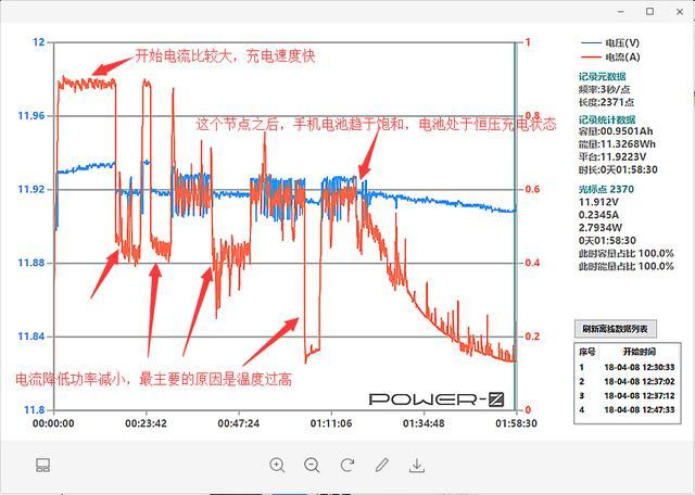 iPhone X无线快充数据实测