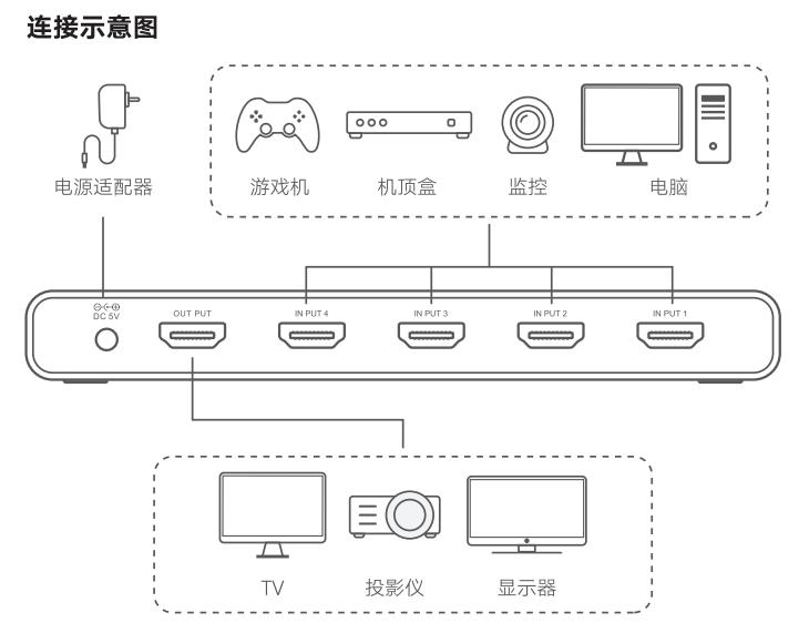 绿联HDMI画面分割器连接示意图