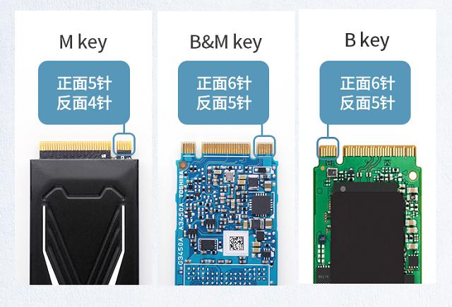 M.2固态硬盘盒协议及传输速度说明