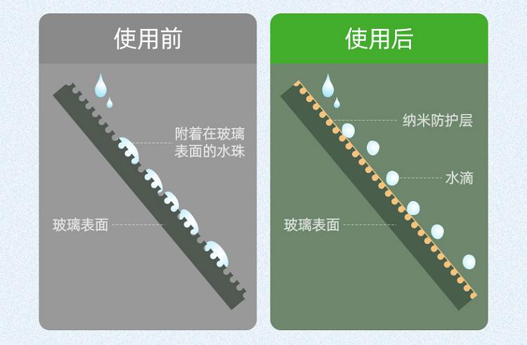 汽车防雨剂工作原理